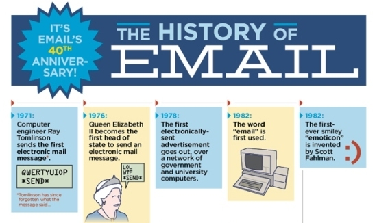 email-history-infographic2