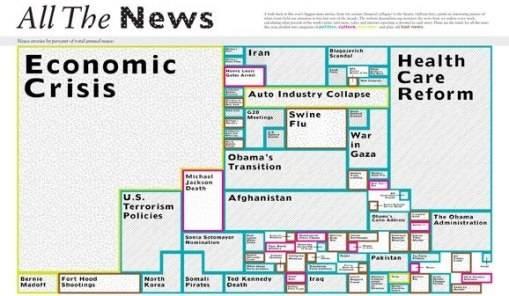 Las Noticias del 2009 de Mayor Importancia en el Mundo
