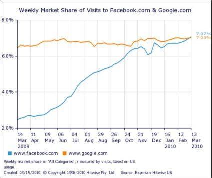 Facebook supera por primera vez a Google en los EE.UU.