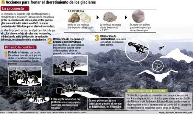 Pintar la Cordillera de los Andes de blanco para combatir el Calentamiento Global