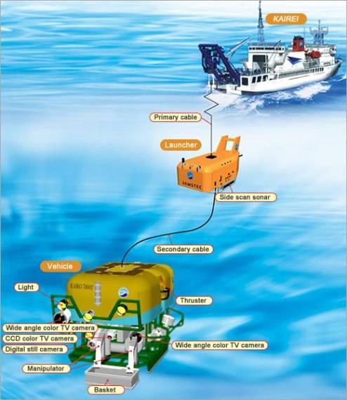 ROV, el Robot Submarino para Trabajar a Grandes Profundidades