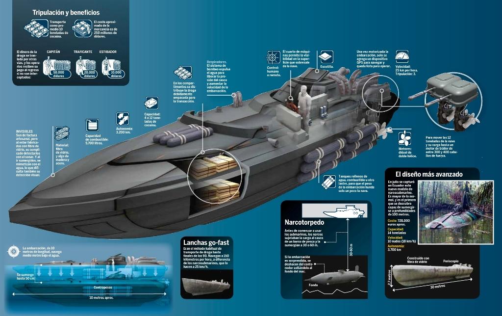 Mini submarinos utilizados por el narcotráfico