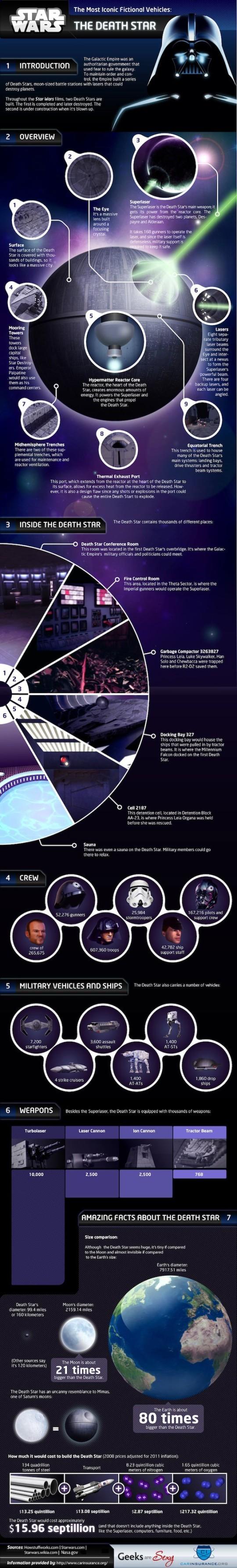Star Wars: Infografía sobre el funcionamiento de la Estrella de la Muerte