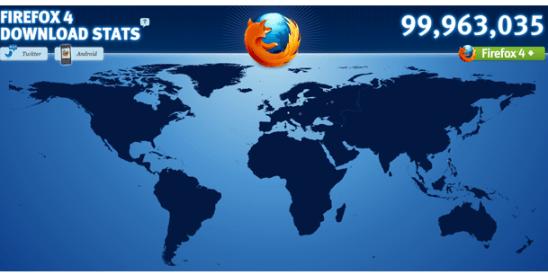 Firefox 4: 100 millones de descargas en 1 mes