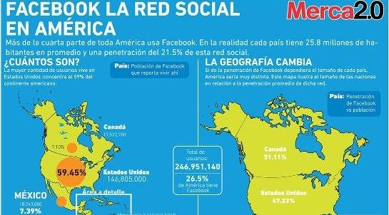 Facebook: Gana más audiencia gracias a los usuarios de los países hispanos