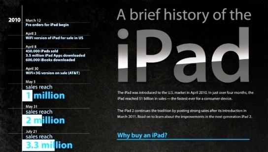 La historia del iPad en una interesante Infografía