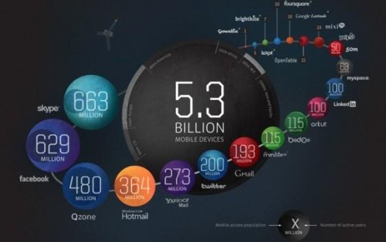 El Universo de las Plataformas Sociales mostradas en una infografía