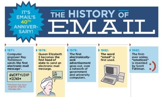 La historia del email y sus 40 años de creación en una bonita infografía