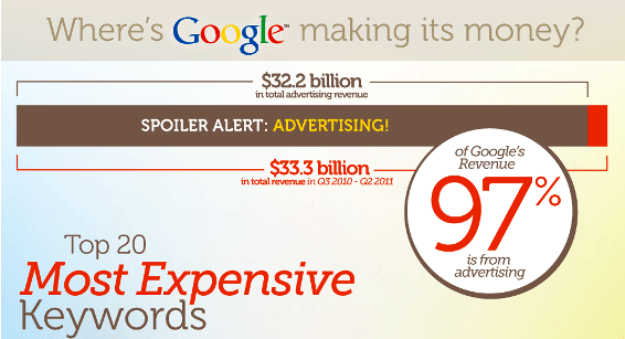Infografía con las palabras más caras en Google Adwords