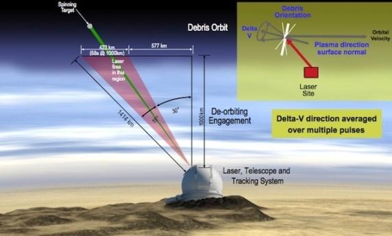 NASA tiene en mente crear un cañón láser gigante para eliminar la basura espacial