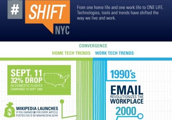 Infografía sobre las tecnologías más importantes de las dos últimas décadas (1990 – 2010)