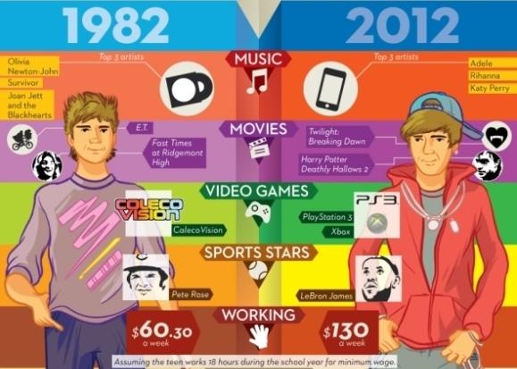 Infografía: Jóvenes de 1982 vs jóvenes del 2012