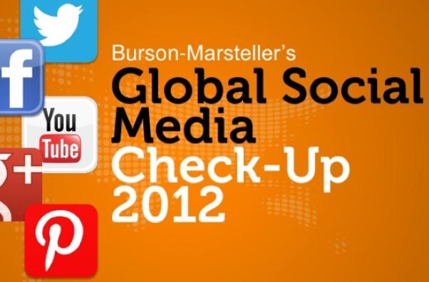 Global Social Media Check Up, estudio que muestra el comportamiento de las redes sociales en el mundo corporativo