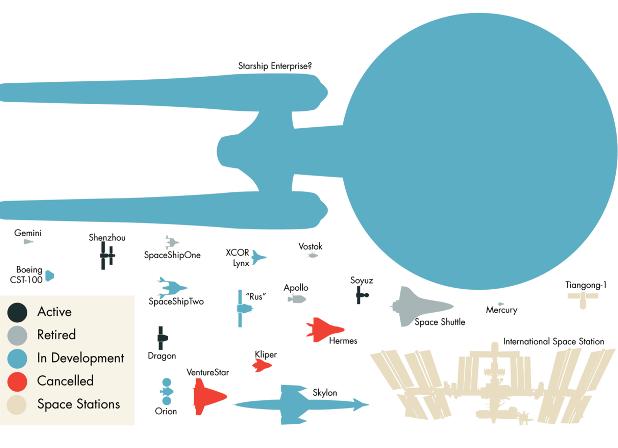 Informe: Las Naves Espaciales a escala