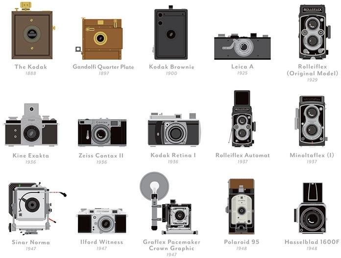 Poster de las 100 mejores cámaras fotográficas de la historia