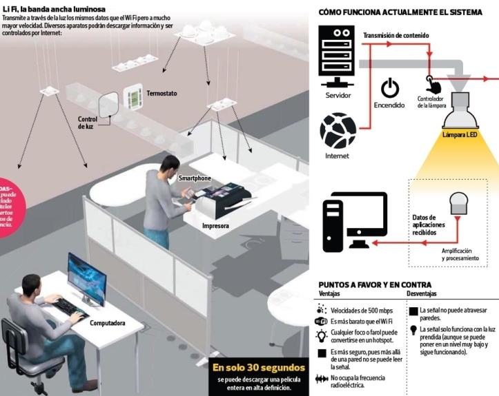 México será el primer país de Latinoamérica en utilizar la tecnología Li-Fi