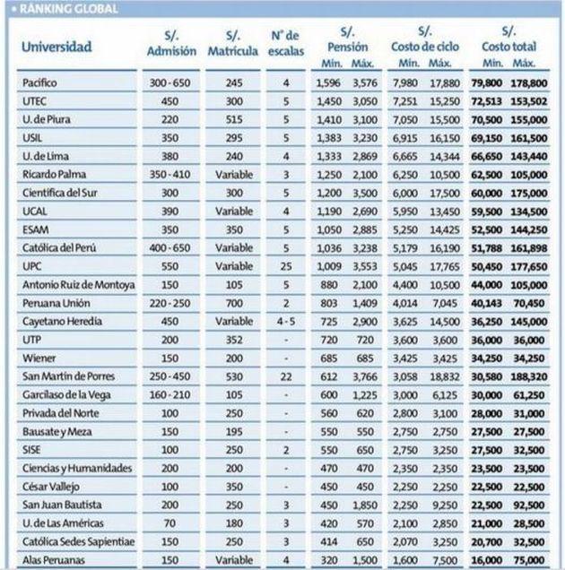 Universidades del Perú