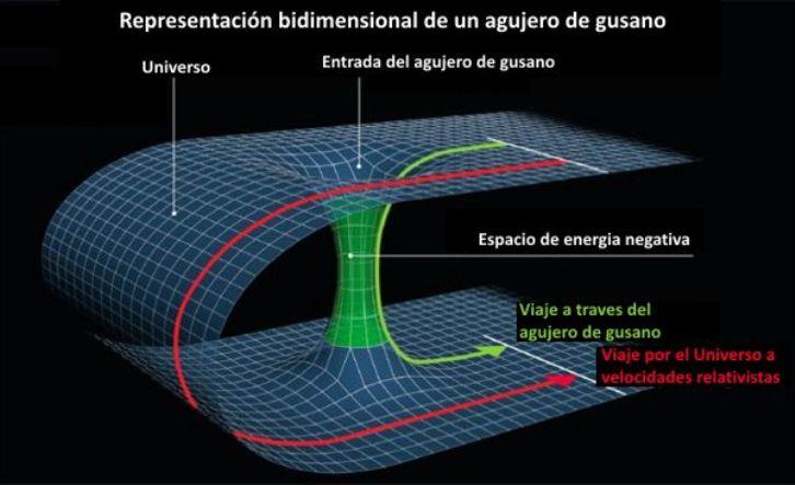 Científicos plantean que nuestra galaxia podría poseer un túnel en el espacio-tiempo