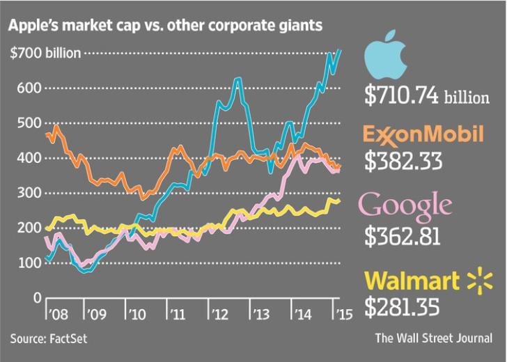 Apple es la primera compañía de los EE.UU. en ser valorizada en más de US$700.000 millones
