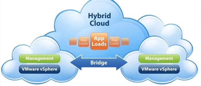 Nubes híbridas y servicios móviles lideran el sector telecomunicaciones